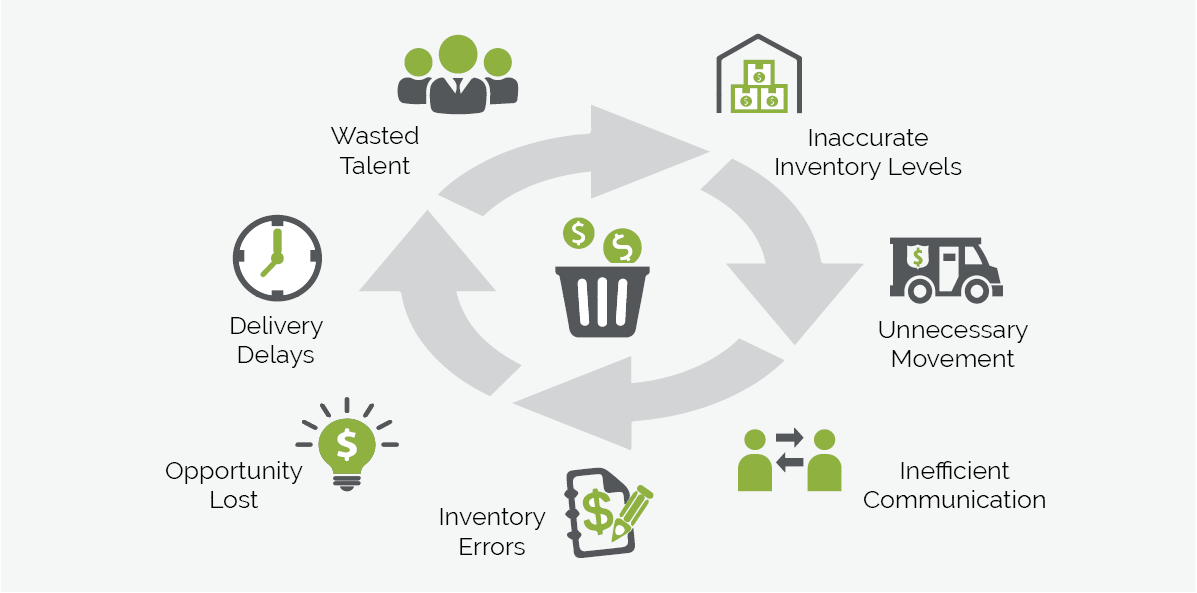 7 areas of waste
