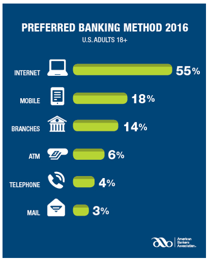 preferred banking channels