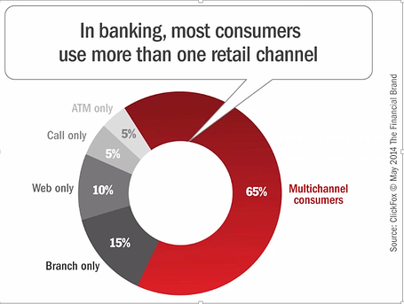 consumers want multi - channel banking