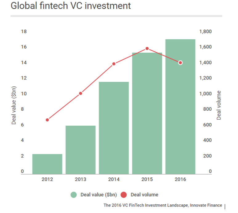 Global VC Investment in FinTechs has soared
