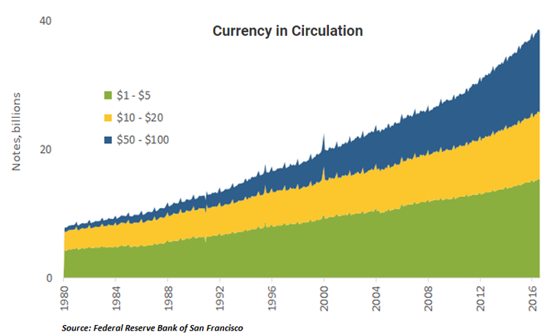 Amount of currency in circulation has steadily increased and demand for higher denominations has accelerated