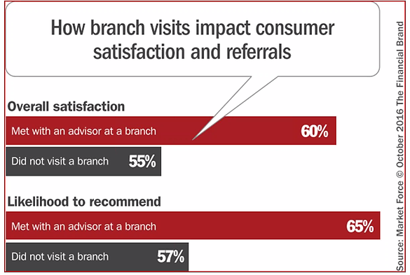 Bank branch visits drive consumer satisfaction and referrals