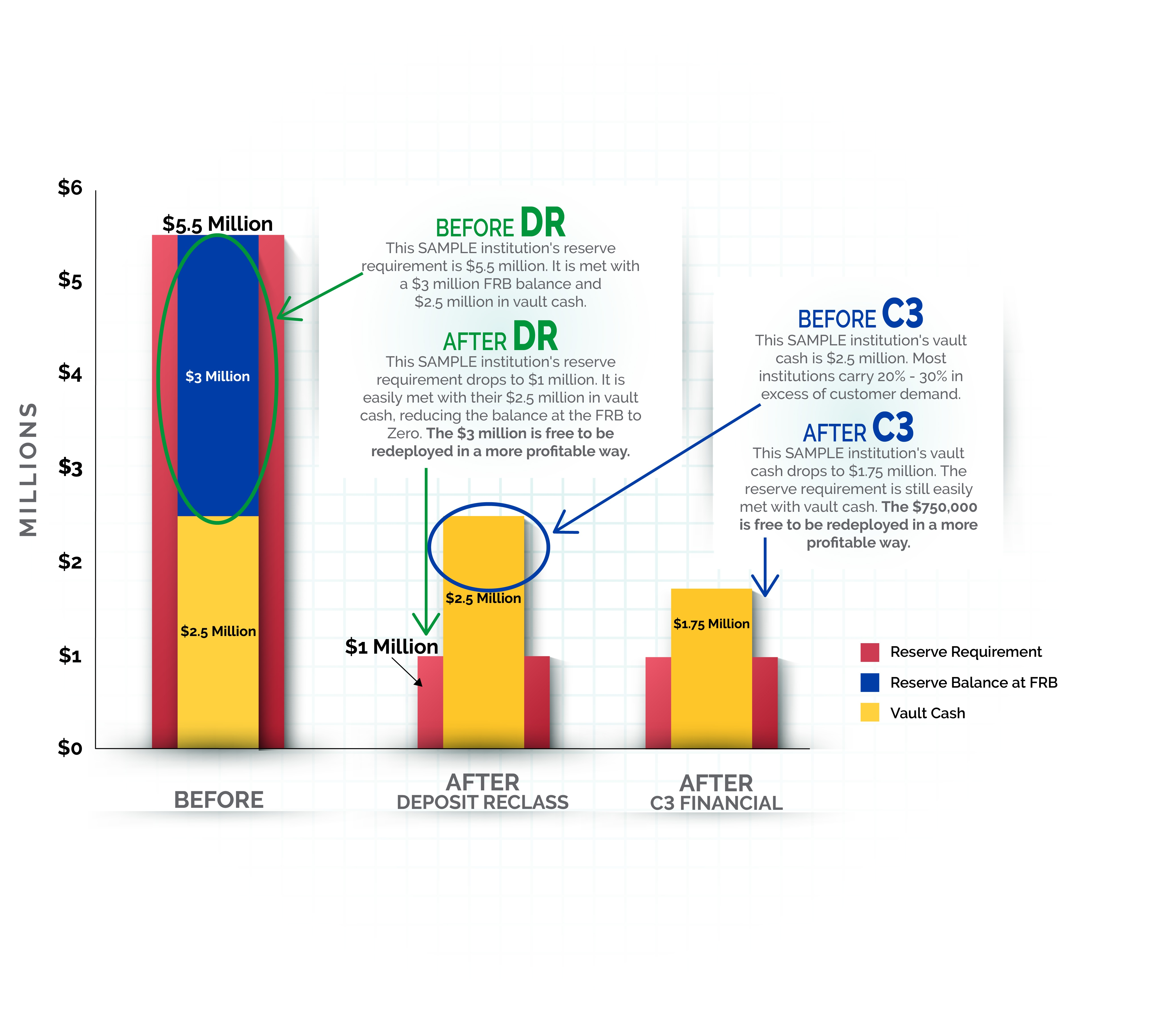 Before and After Graph - Deposit Reclassification and C3 Financial