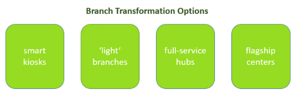 Branch Transformation Options