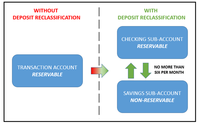 deposit reclassification retail sweep process